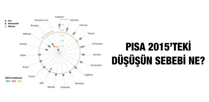PISA 2015`teki düşüşün sebebi ne?