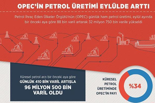OPEC'in petrol üretimi Eylül rakamları açıklandı
