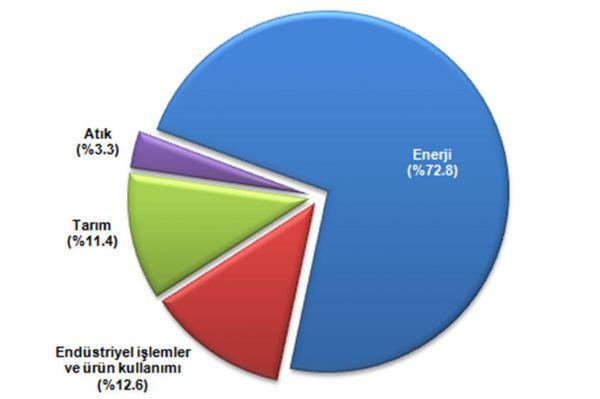 Türkiye'de sera gazı emisyonu 496,1 milyon ton