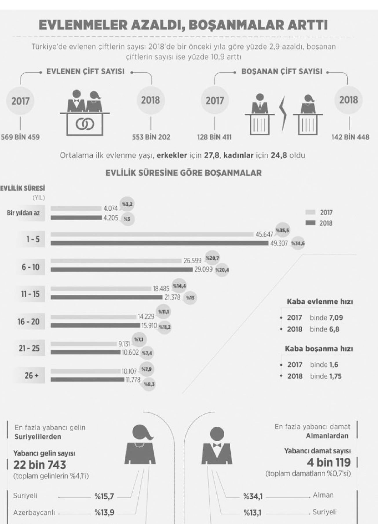tüik evlenme ve boşanma istatistikleri