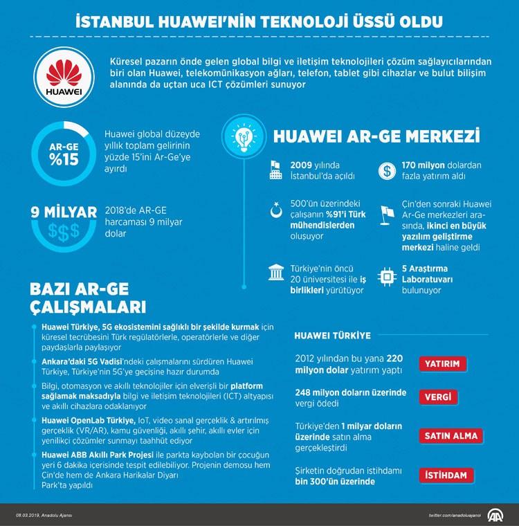 huawei istanbul'u üs yaptı