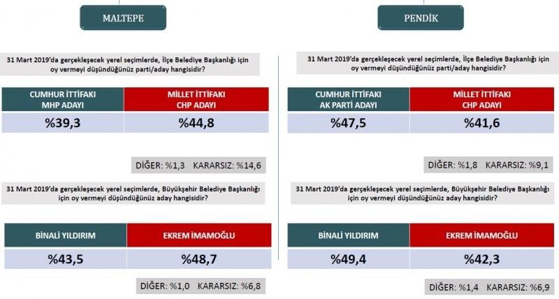 İstanbul ve  ilçeleri için en kapsamlı anket!