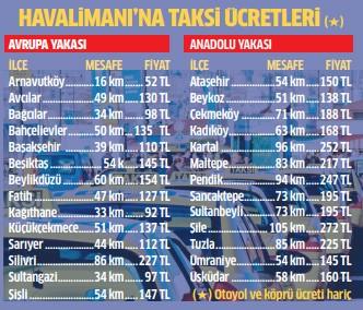 istanbul taksi ücretleri