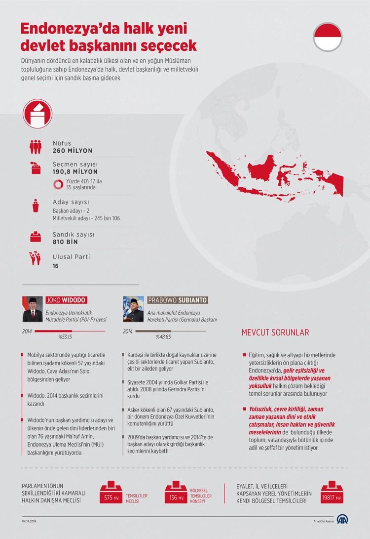 endonezyada halk sandık başında