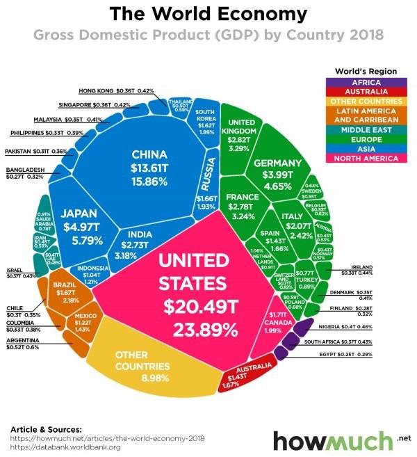 dünya ekonomi pastası