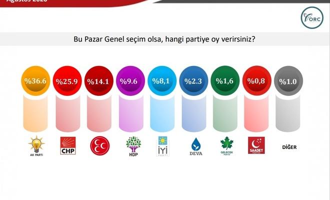 ORC'nin genel seçim anketi siyasi arenayı hareketlendirdi