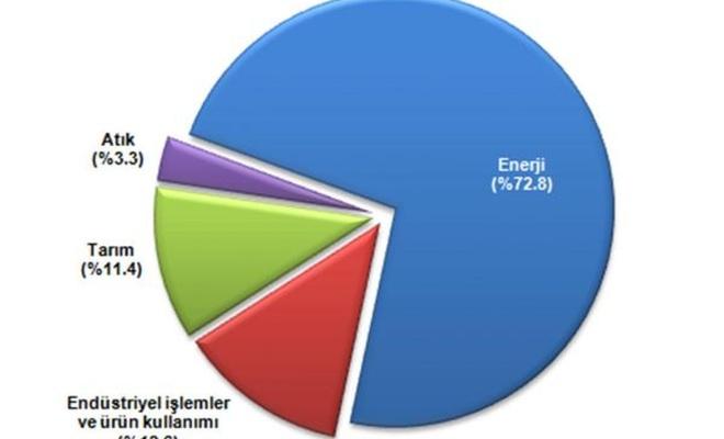 Türkiye`de sera gazı emisyonu 496,1 milyon ton