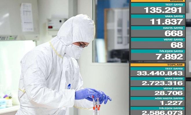 Turkey's coronavirus death toll rises to 28,706