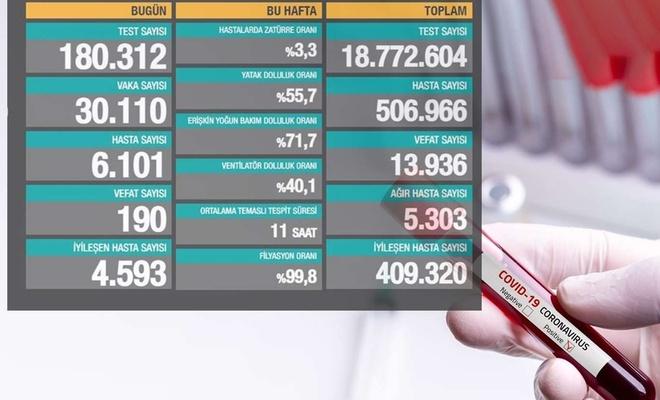 Coronavirus kaynaklı 190 ölüm 30 bin 110 yeni vaka tespit edildi