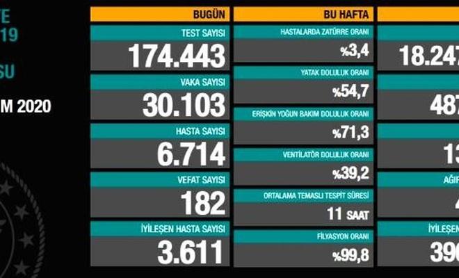 28 Kasım Türkiye'de koronavirüs sonuçları