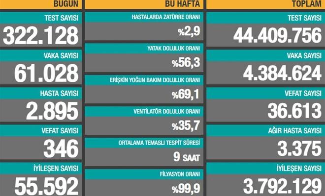 Turkey reports 61,028 new coronavirus cases, 346 deaths