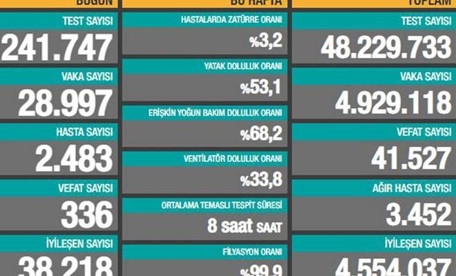 Türkiye'de son 24 saatte 28 bin 997 Covid-19 vakası tespit edildi