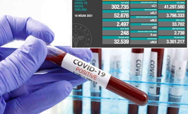 Koronavirüs tablosu açıklandı! Ölü ve vaka sayısı alarm veriyor