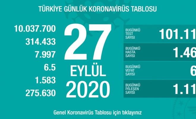 Koronavirüs salgınında yeni hasta sayısı 1467