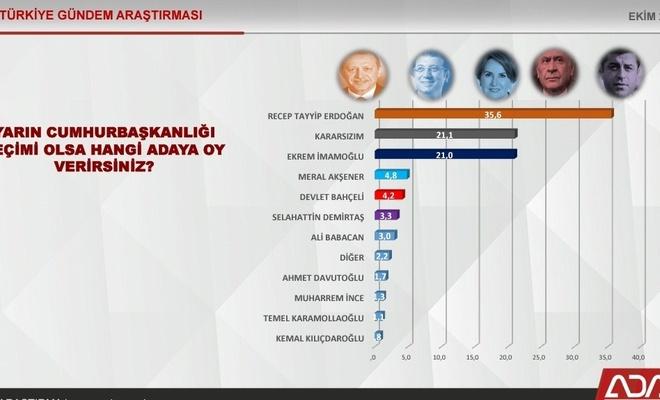 Yarın Cumhurbaşkanlığı seçimi olsa kime oy verirsiniz? Anketinde şaşırtan sonuç