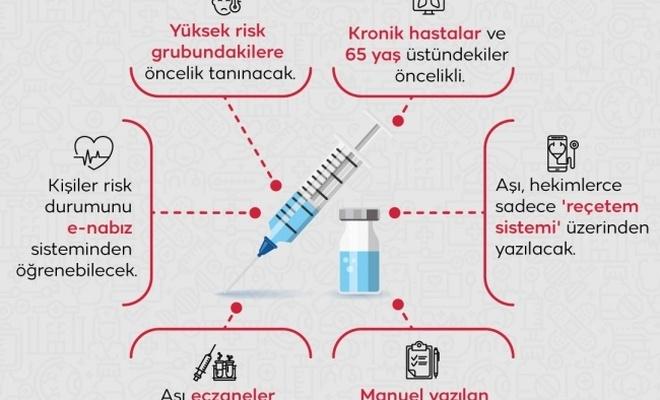 Bakanlık açıkladı: İnfluenza aşısı kimlere yapılacak?