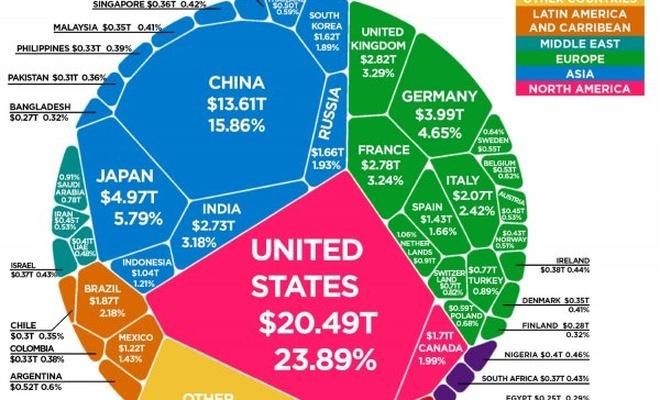 Dünya ekonomi pastası açıklandı! İşte Türkiye'nin payı