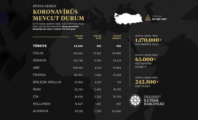 İletişim Başkanlığı dünya genelindeki Covid-19 bilançosunu paylaştı