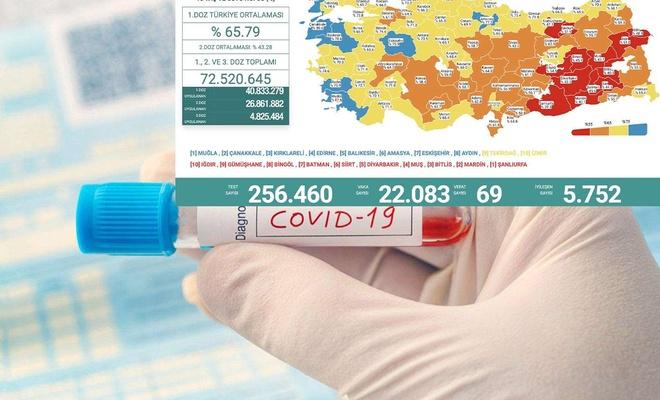 Türkiye'de son 24 saatte 69 kişi vefat etti 22 bin 83 vaka tespit edildi