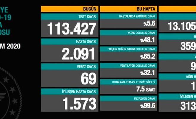 24 Ekim Türkiye'de koronavirüs salgını