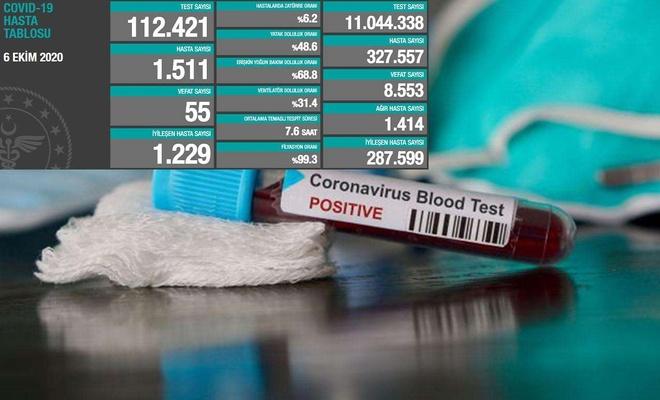 Bugün Covid-19'dan 55 kişi hayatını kaybederken, 1511 yeni vaka tespit edildi