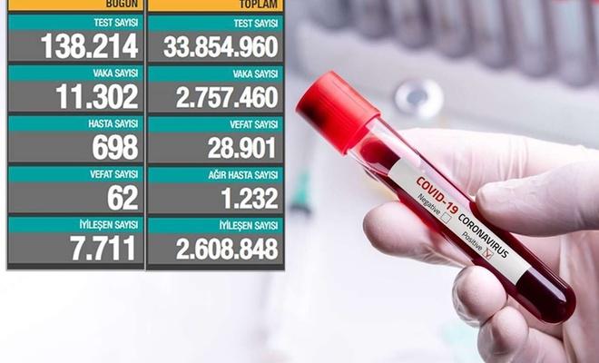 Turkey reports 62 new coronavirus deaths in the last 24 hours